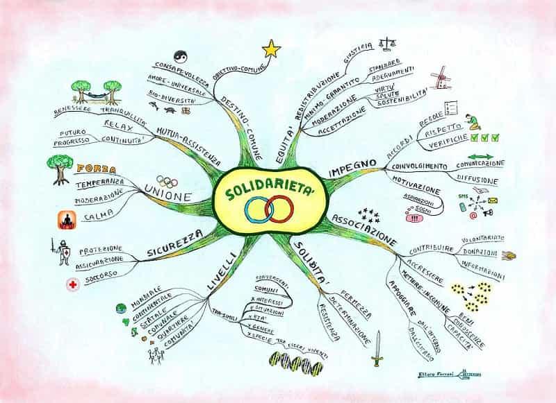 Mappe mentali: un esempio