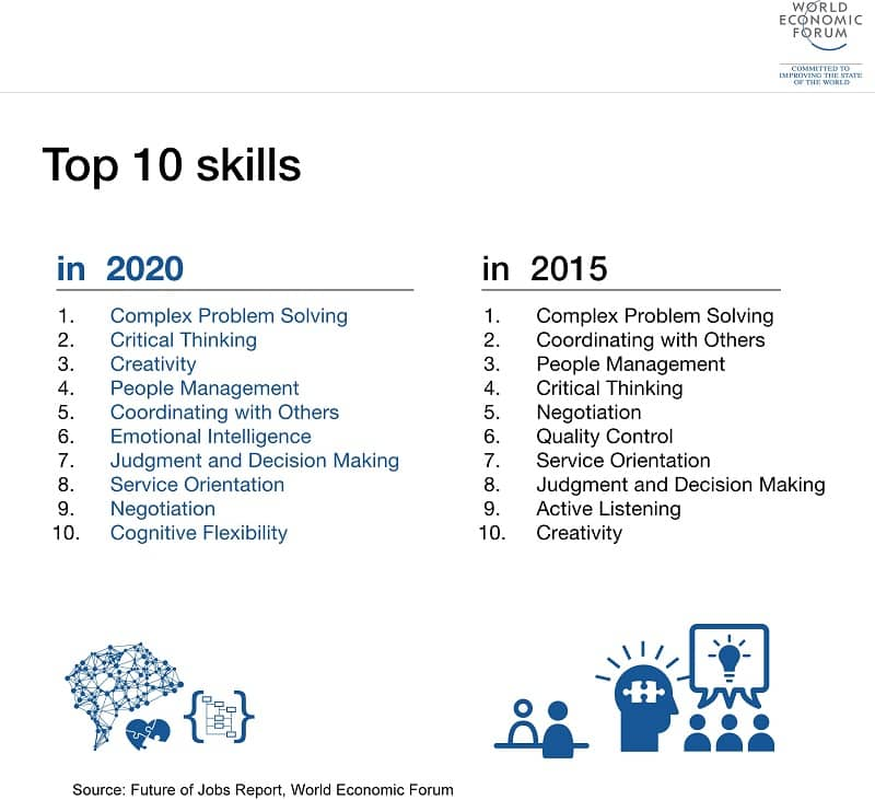 The Future of Jobs: top 10 skills 2015-2020