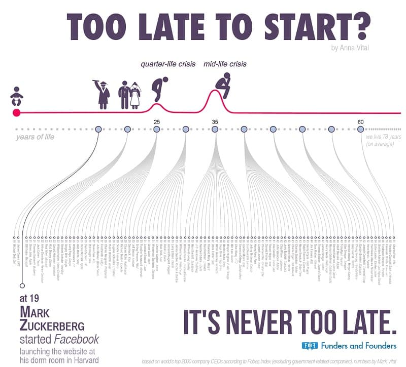 Non è mai troppo tardi: infografica di Anna Vital